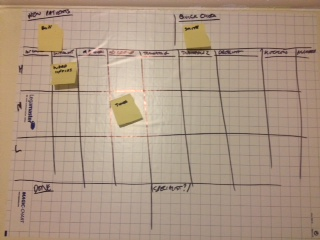 Kanban prototype for an NHS Acute service