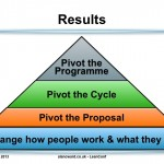 Pivoting as used in Lean Startup in Public Sector