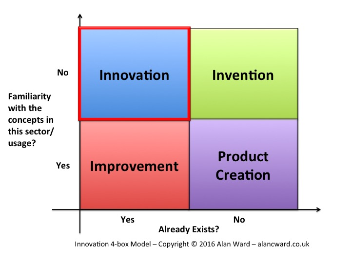 Diagram showing the 4 boxes relating to innovation, invention, production creation and improvement
