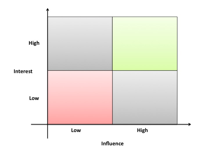 Stakeholder Analysis 4 box model