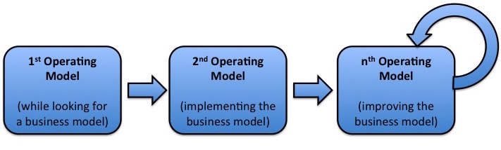 Multiple Operating Models. Enterprise Architecture in Startups requires that we define different operating models for the different stages of their development.