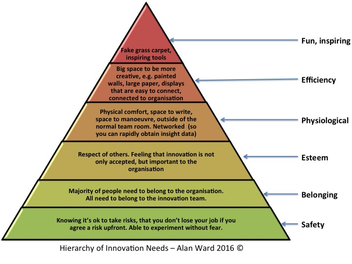 The Hierarchy of Innovation Needs. A pyramid describing the needs for successful innovation