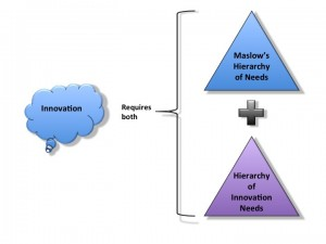 Combination of Hierarchies, including Maslow's Hierarchy of Needs and the Hierarchy of Innovation Needs