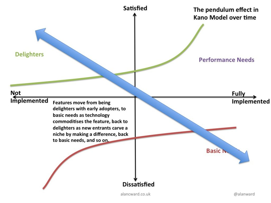 A Pendulum effect in the Kano model