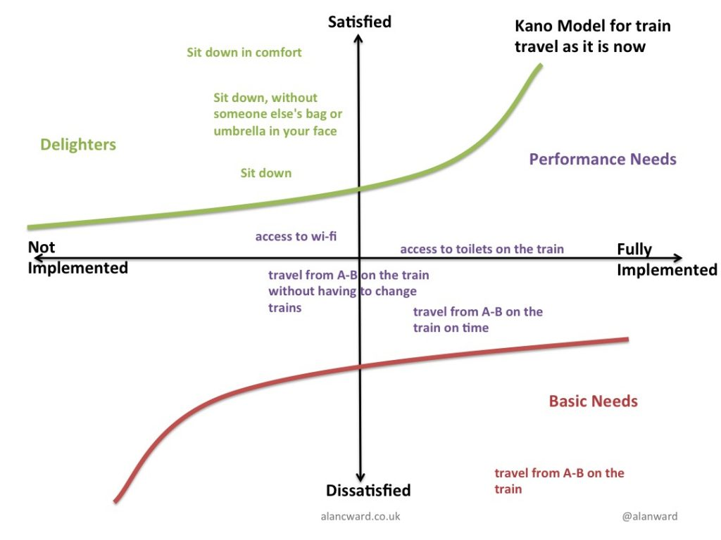 Kano model for train travel now