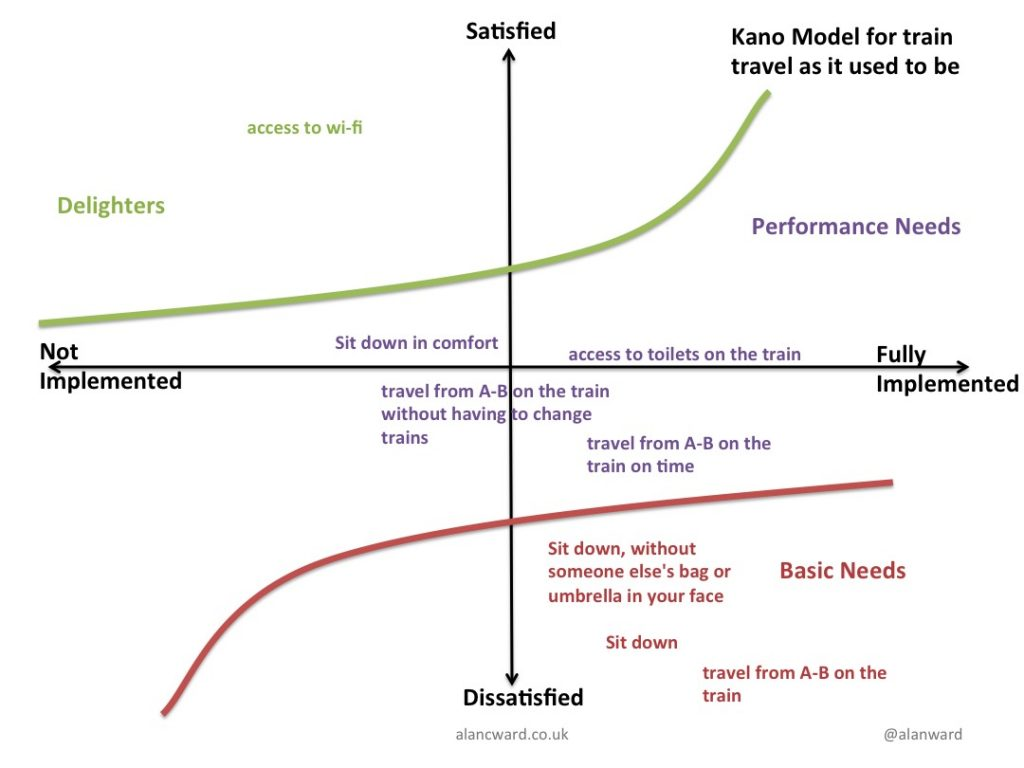 Kano model for train travel a few years ago