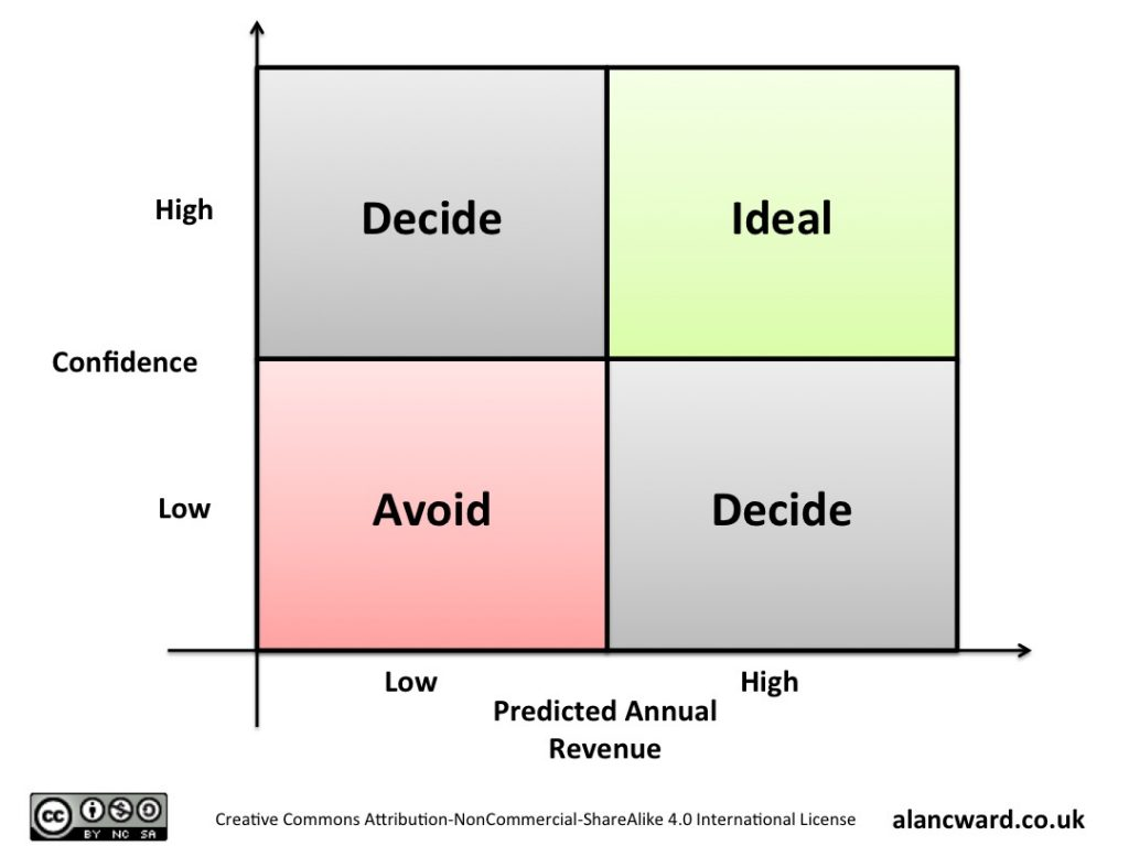 Revenue Vs Confidence 4 box model