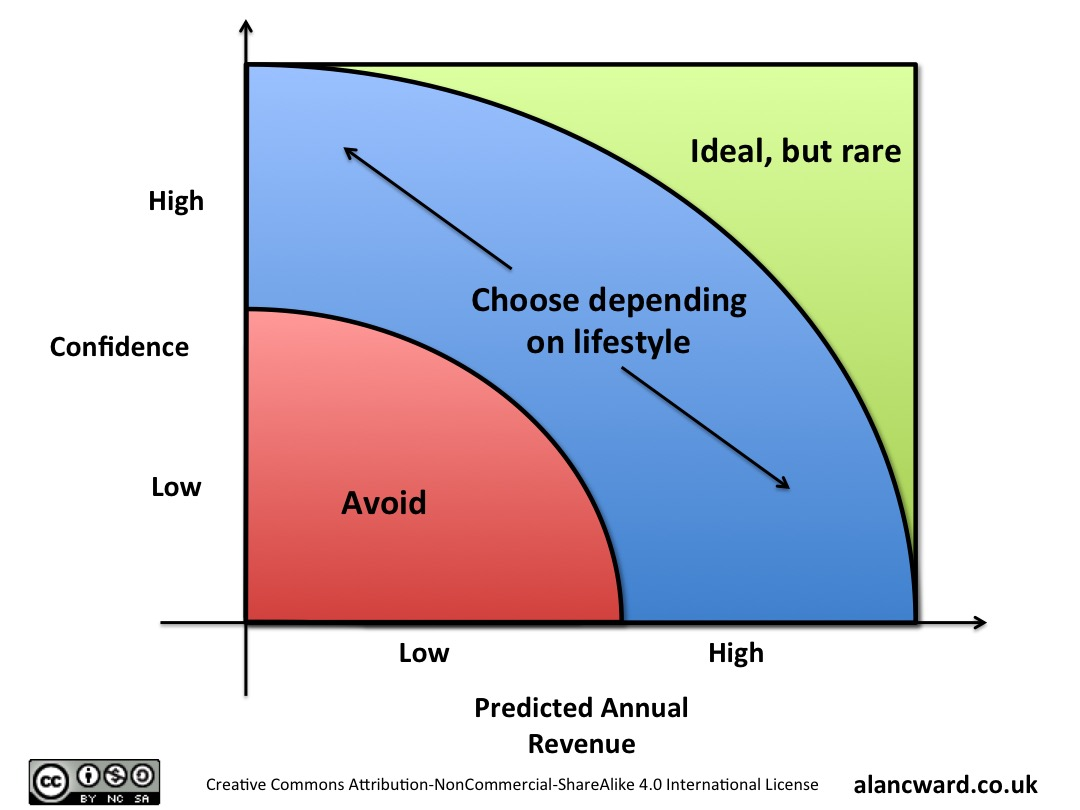 Revised Revenue Vs Confidence 4 box model