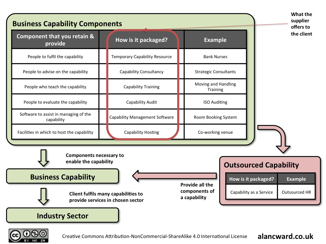 Capability Components