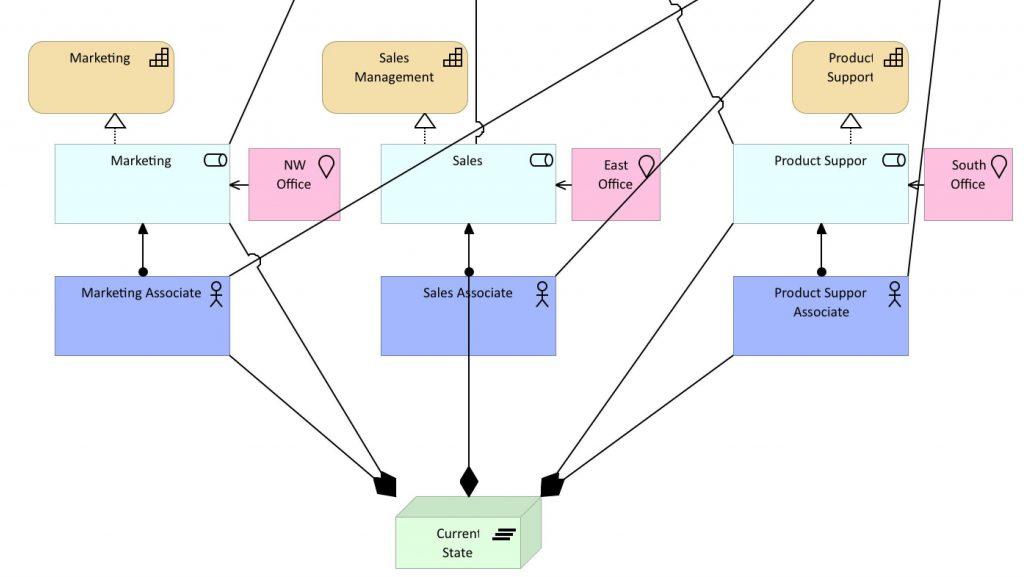 Current Organisation Model