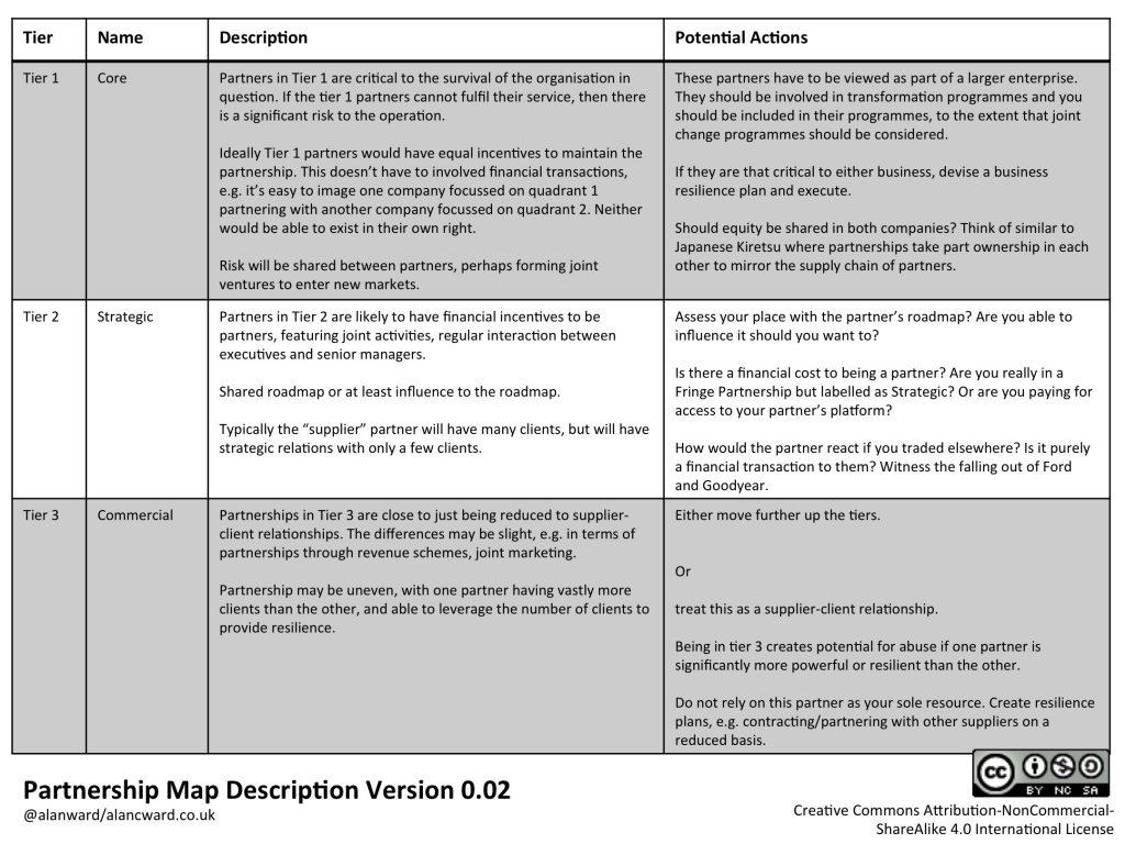 Partnership Map Definition 0_02