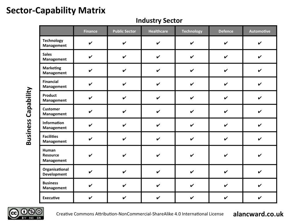 Sector Capability Matrix