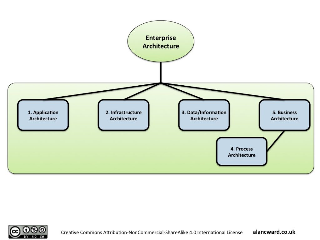 Enterprise Architecture structure