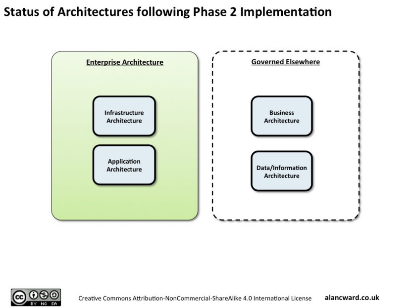 Enterprise Architecture and Business Architecture as Peers