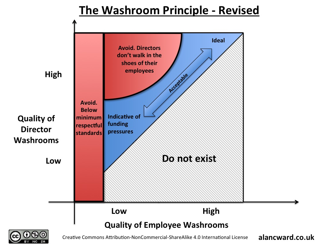 The Washroom Principle - Revised