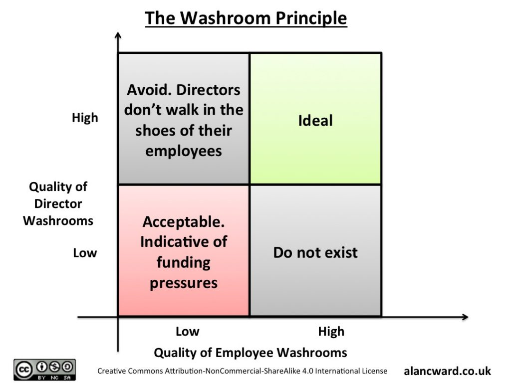 The Washroom Principle - Simple