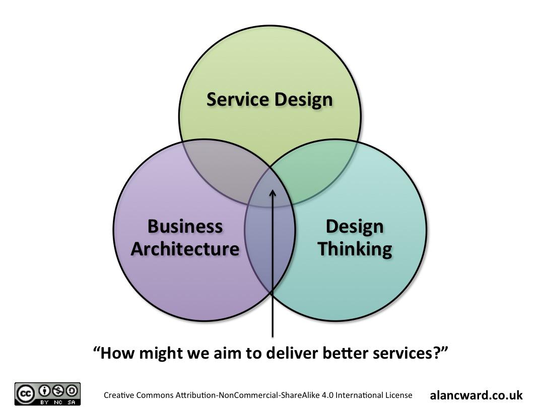 Business Architecture and Service Design