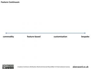Feature Continuum