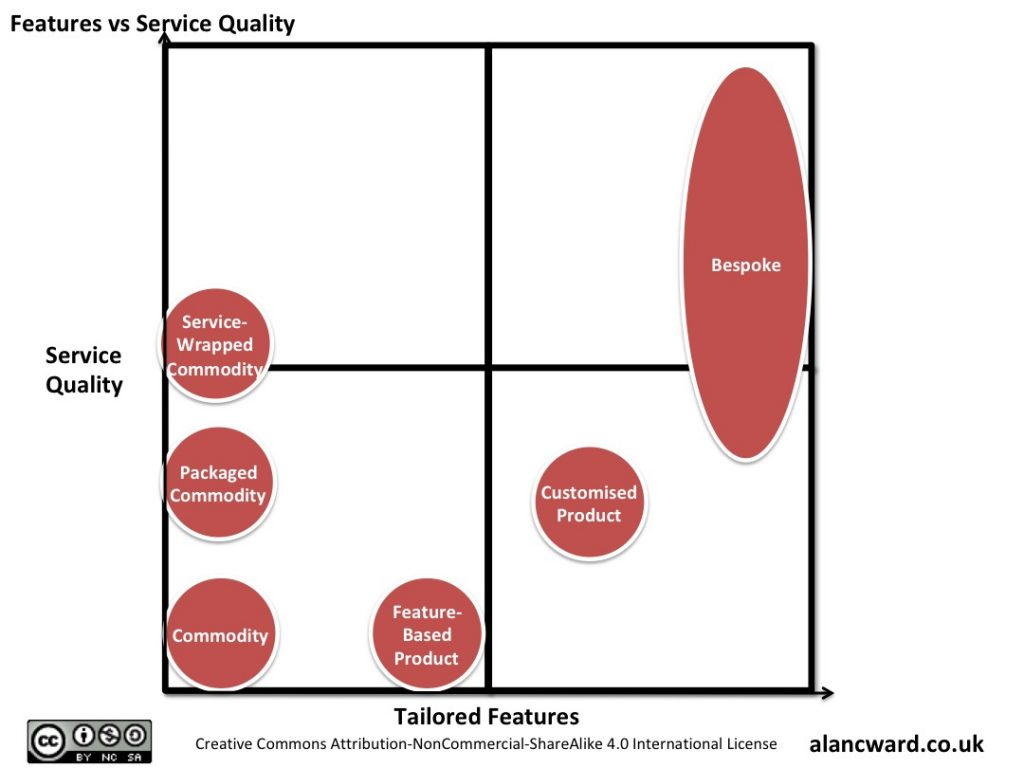 Features vs Service Quality