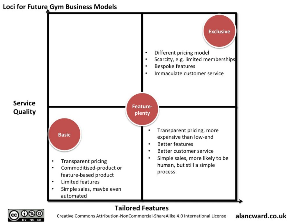 Loci for Future Gym Business Models